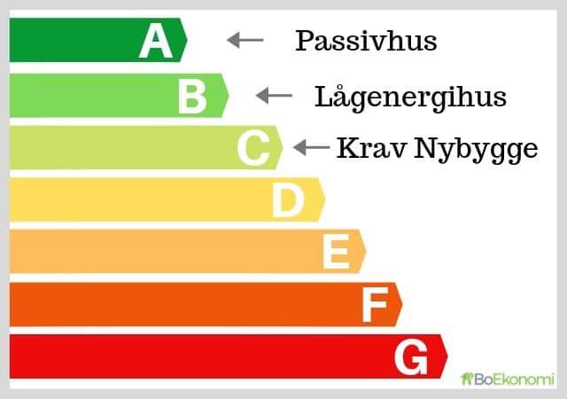 Energideklaration - Energiklasser för Hus