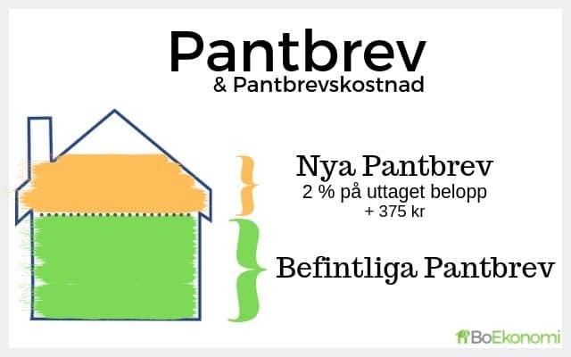 Vad är Pantbrev & Vad kostar det?